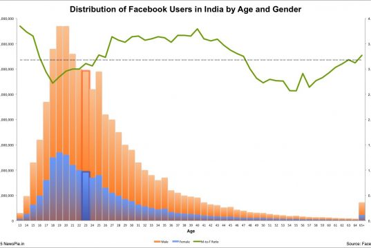 Half of Facebook's users in India are either 23 years old or younger.