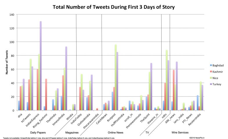 In the initial days after the story broke, most media tweeted more about Nice and Turkey than they did about Kashmir or Baghdad.